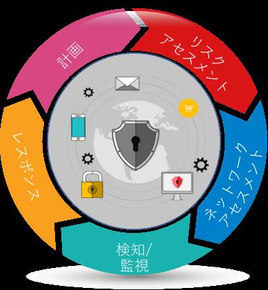 Japan IT Week 秋 幕張メッセ 情報セキュリティEXPO秋(IST)